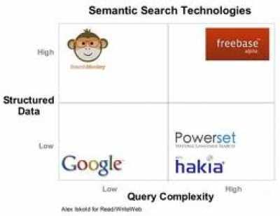 ПС  Гугл в имеющемся предполагается улучшение области семантического поиска.